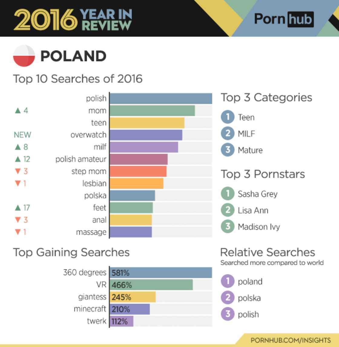 pornhub-en-chiffres-annee-2016-5