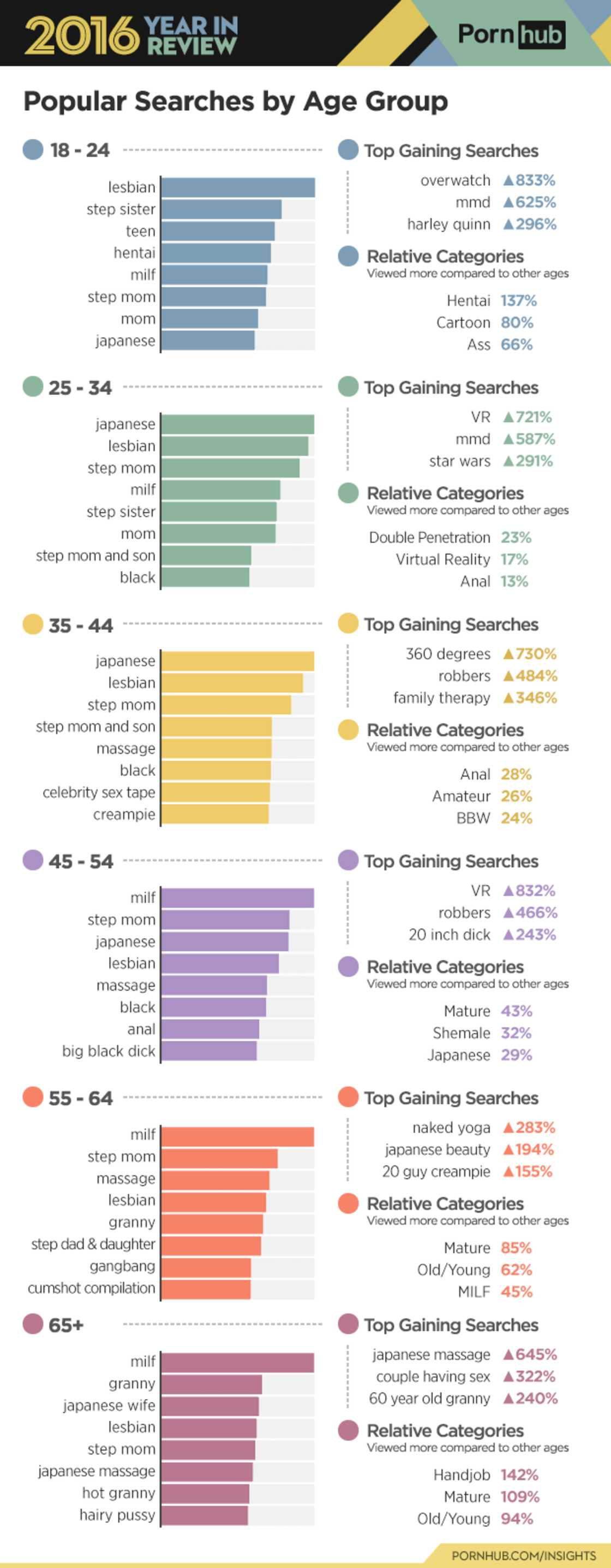Les chiffres de pornhub en 2016